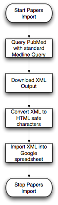 Import XML Flow